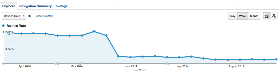 Bounce rate drop