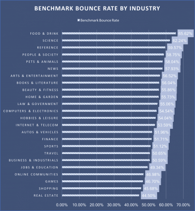 Bounce rate by industry