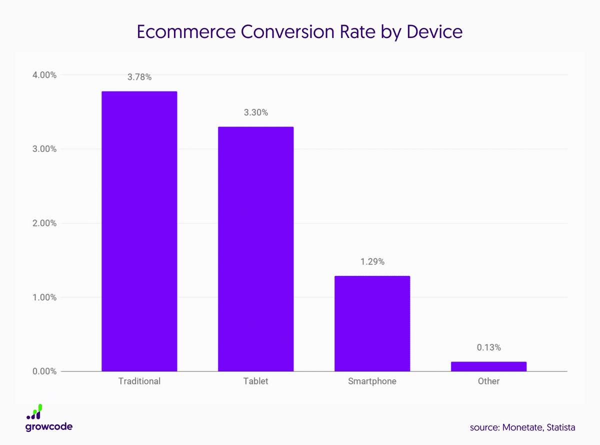 Ecommerce Conversion Rate by Device