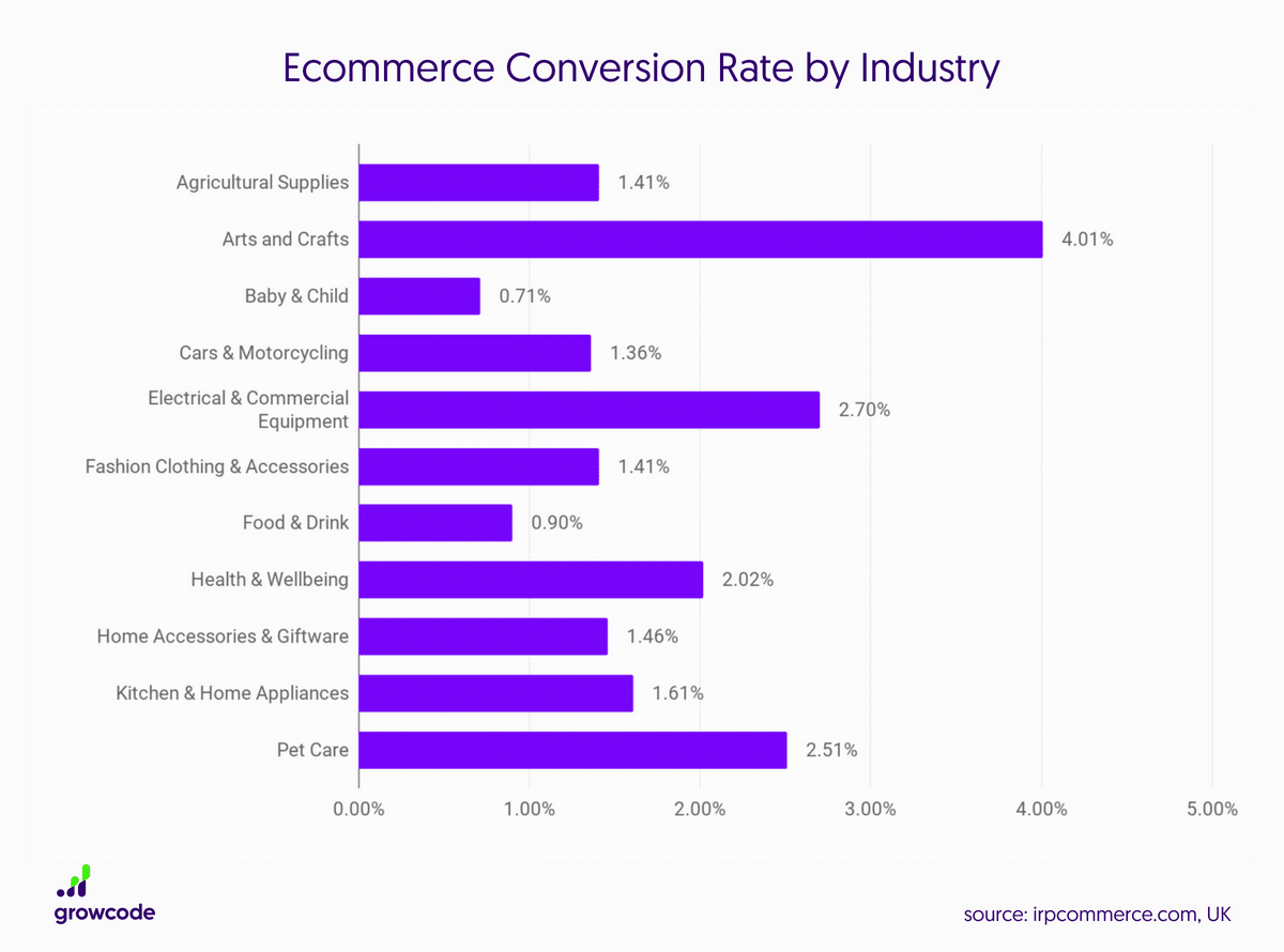 Ecommerce conversion rate by industry