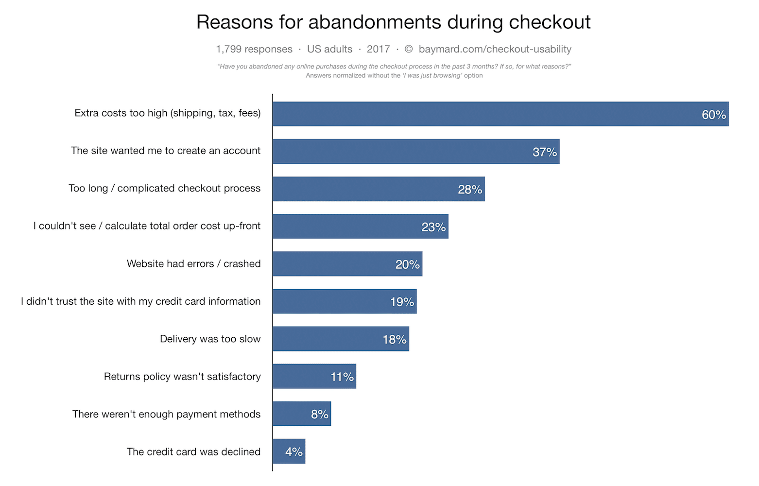 Chart with reasons for abandonments during checkout